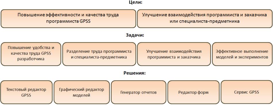 структурную схему модели,